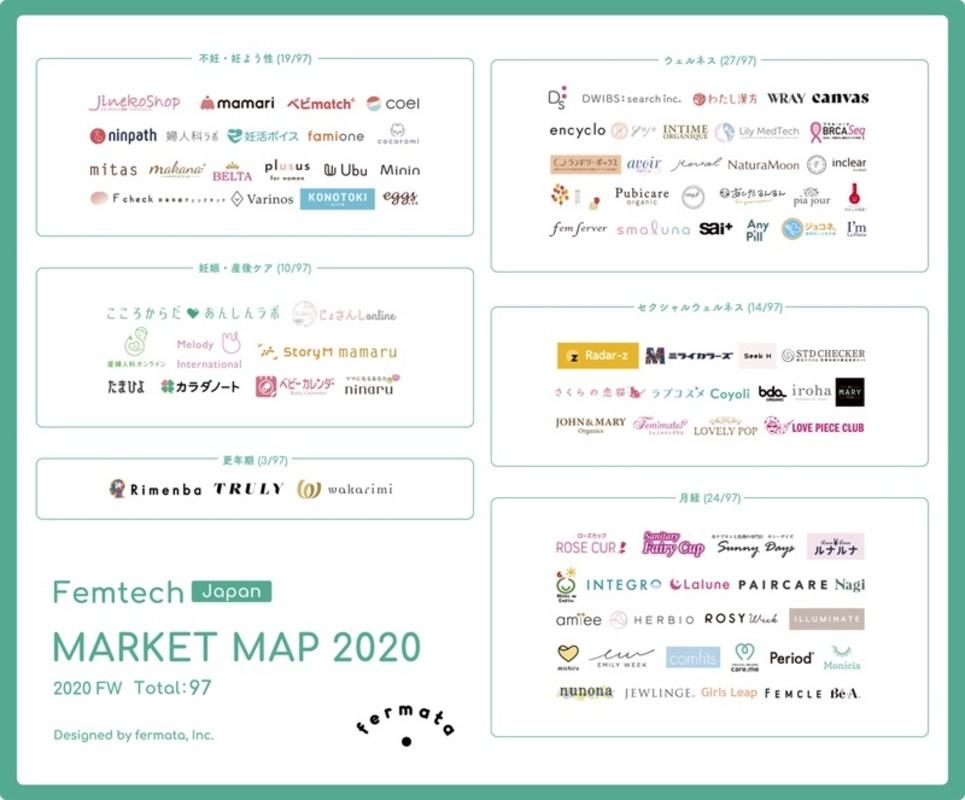 フェムテックマーケットマップ2020