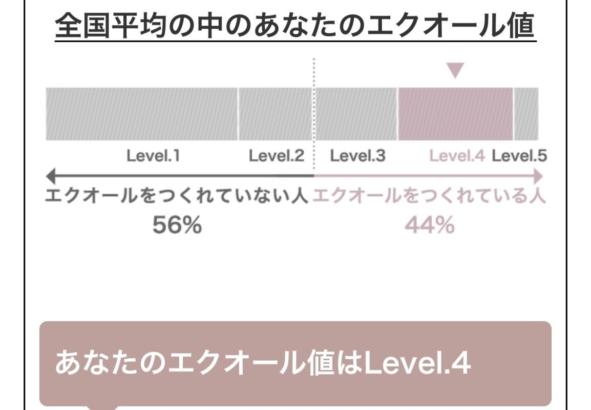 検査結果「あなたのエクオール値はLevel.4(Level.1~5ある中で)」」