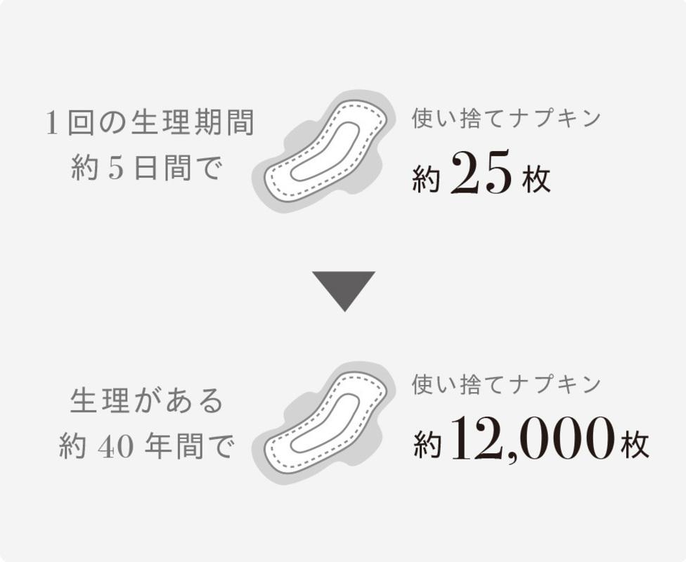 1回の生理期間約5日間で使い捨てナプキン約25枚→生理がある約40年間で使い捨てナプキン約12000枚