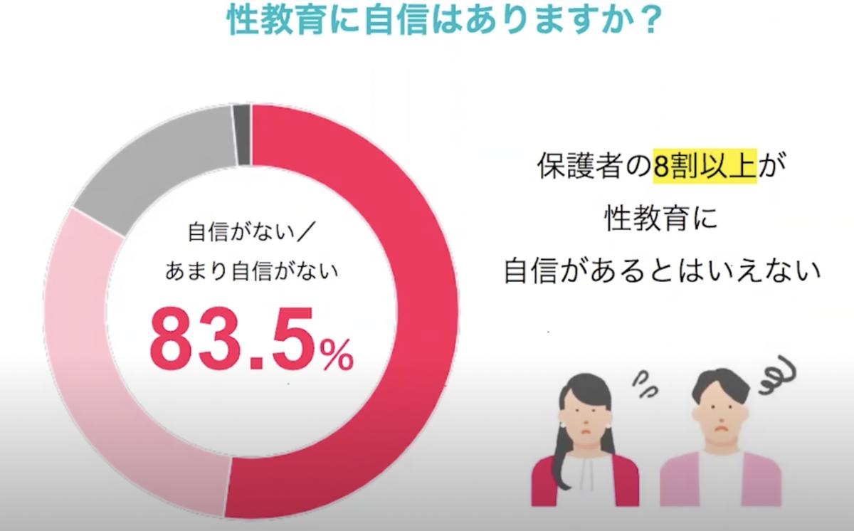 Q性教育に自信はありますか? A自信がない/あまり自信がない:83.5%